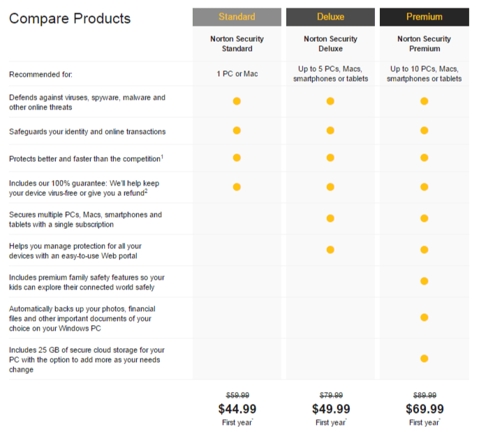 Norton Products Comparison