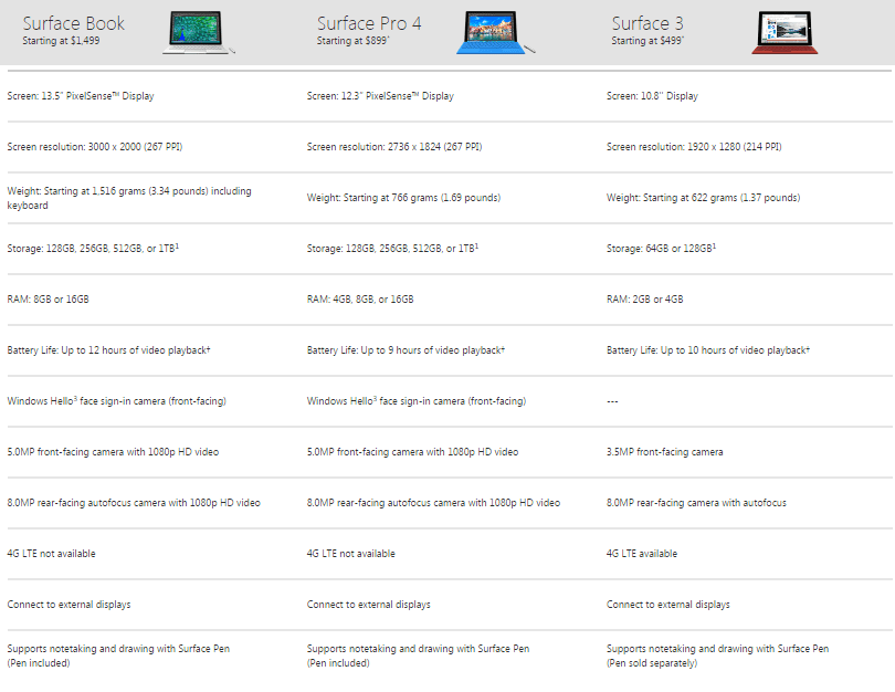 Comparison Surface Book, Surface Pro 4 and Surface Pro 3