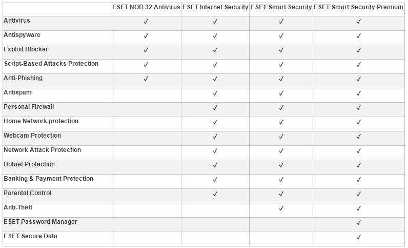ESET Products comparison table