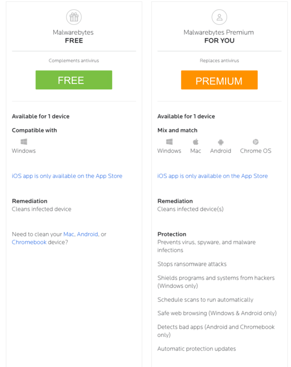 Malwarebytes Free vs paid