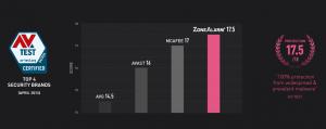 ZoneAlarm Comparison Chart