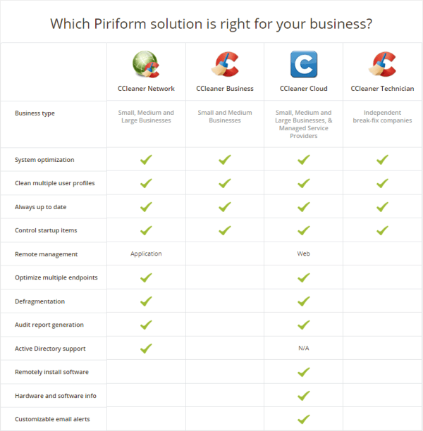 CCleaner for business comparison