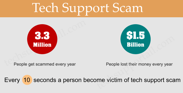 Tech Support Fact 1
