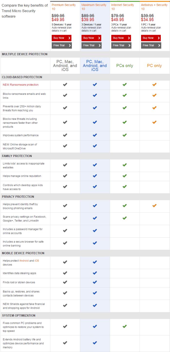 Comparison of Trend Micro
