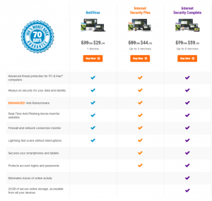 Comparison of Webroot Products