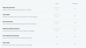 Malwarebytes 3 feature comparison Free and Premium