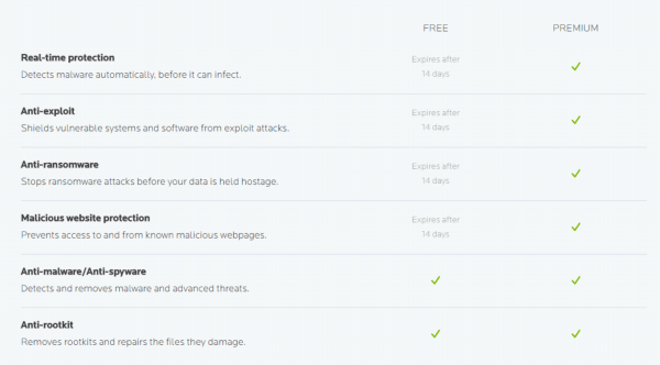 Malwarebytes 3 feature comparison Free and Premium