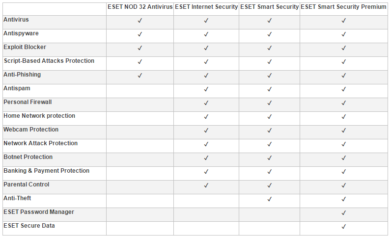 ESET Products comparison table
