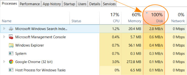 100% disk usage issue