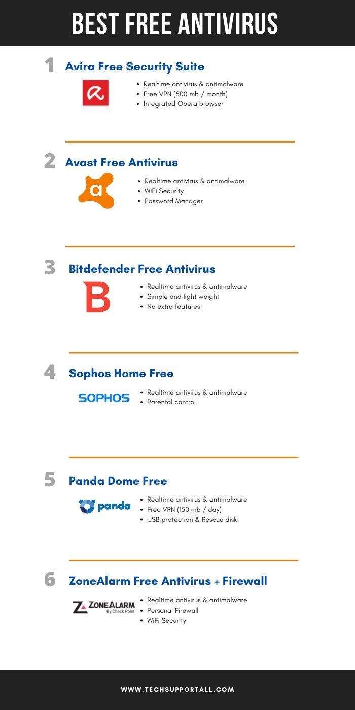 Best free Antivirus comparison infographics